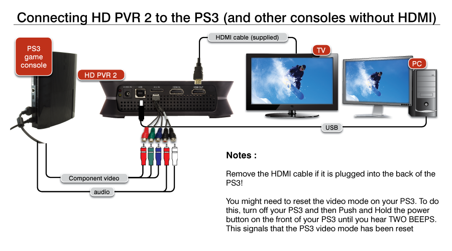 HD PVR 2 to PS3 connection diagram