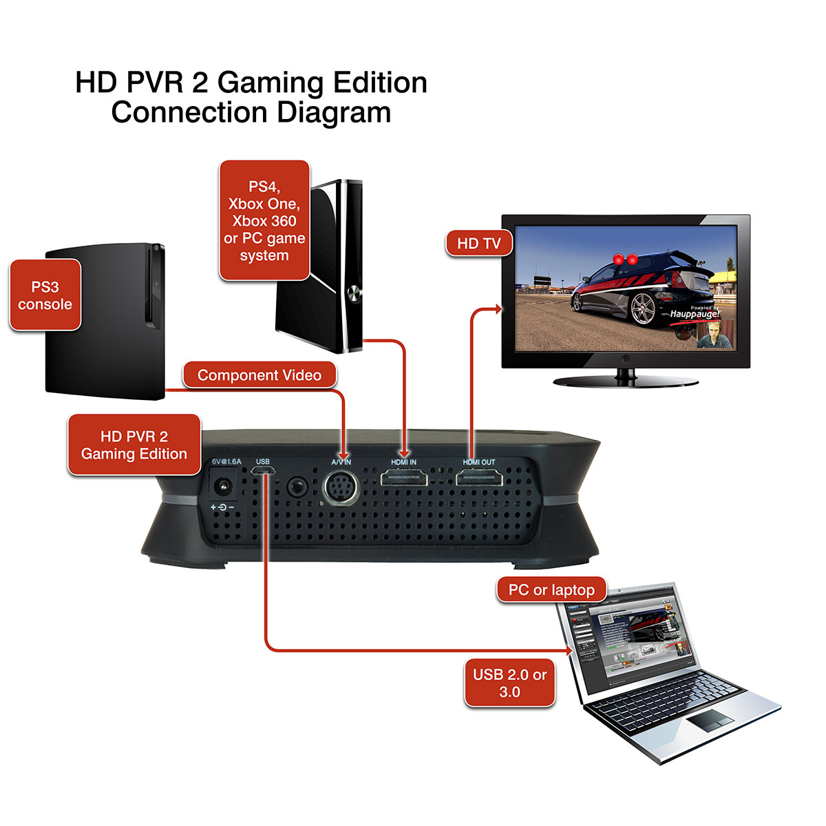 Hauppauge Hd Pvr 2 Gaming Edition Product Description Power Diagram Besides Apple Tv Cable Box Connections On Cord Cables Needed Image