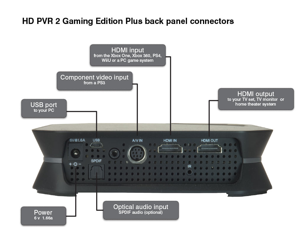 Hauppauge Hd Pvr 2 Gaming Edition Plus Model 1504 Product Description Hookup Video Diagrams Dvd Player Cable Box To Tv Capture