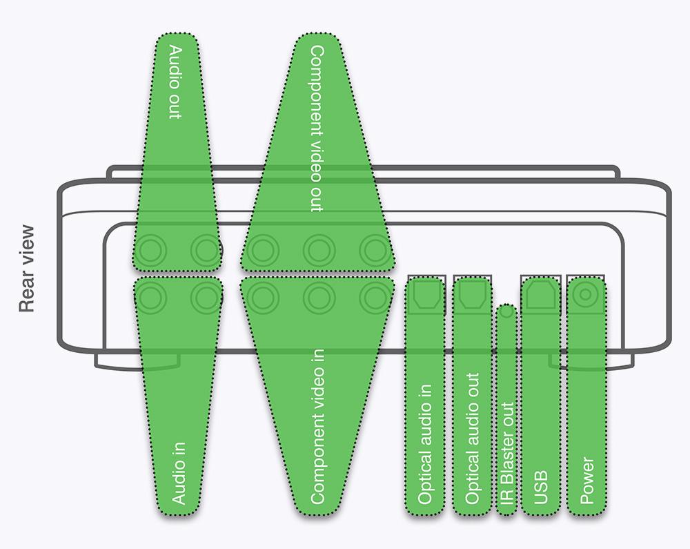 Hauppauge Hd Pvr Model 1212 Video Recorder H 264 Dvr Circuit Diagram Gaming Edition Rear