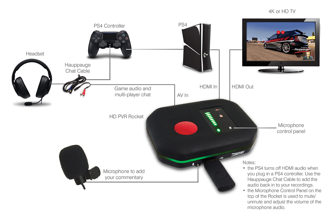 HD PVR Rocket PS4 connection diagram