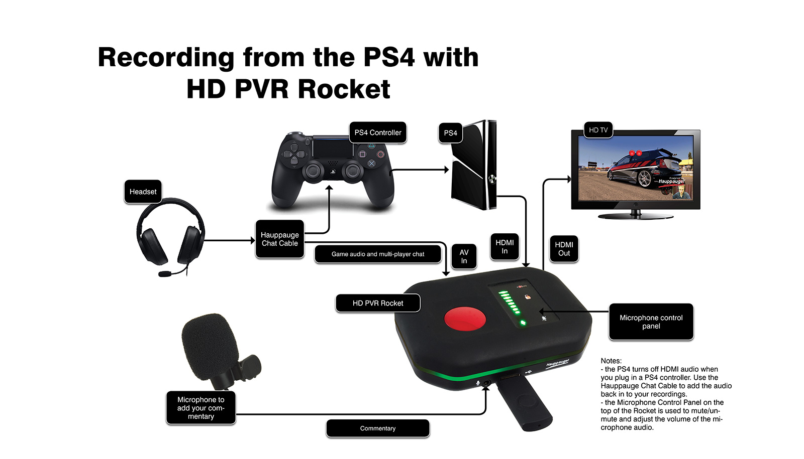 Connecting Rocket to a PS4