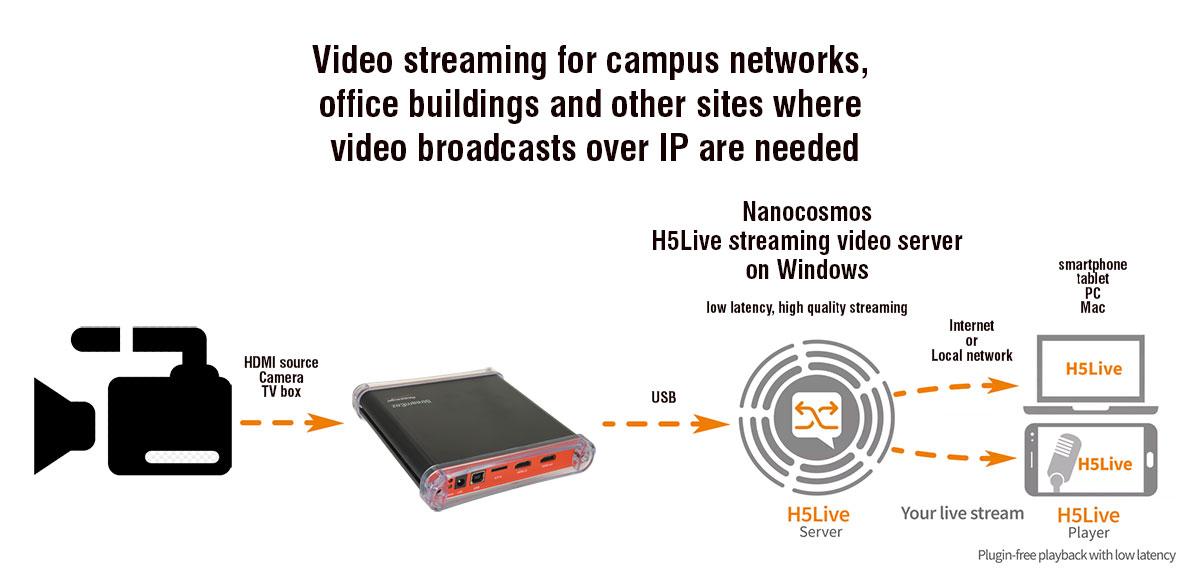 Hauppauge   StreamEez-Pro Product Description
