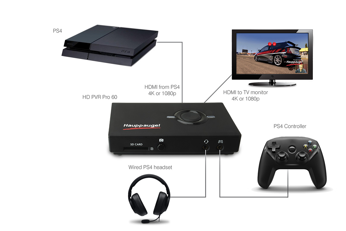 PS4 to HD PVR Pro 60 Connection Diagram
