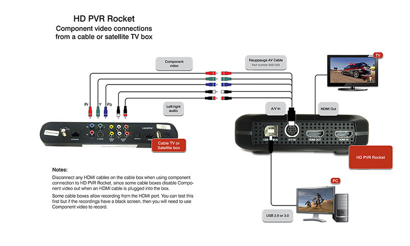Component video connection for cable and satellite TV boxes