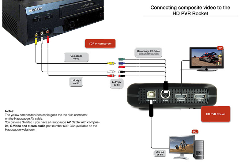 Composite video connection for VCR and camcorders