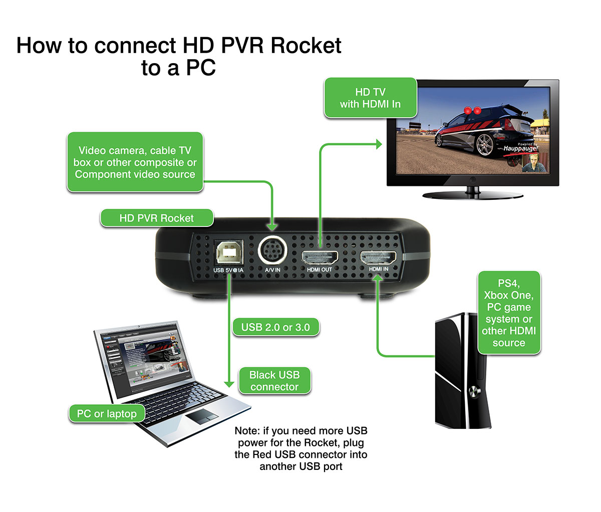 HD PVR Rocket PC connection diagram